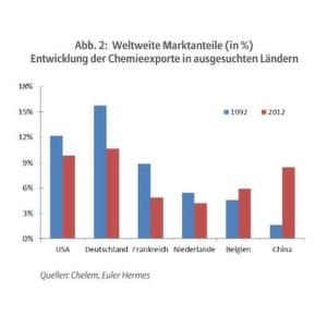 Die jüngste Branchenstudie von Euler Hermes zeigt für die deutsche Chemiebranche eine zunehmende Konkurrenz aus Asien