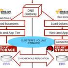 Mit einer Standard-Software will Red Hat alle Speichersysteme auf Linie bringen