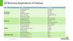 Abbildung 3: Insgesamt gibt es schon mehr als 20 branchentypische Hadoop-Anwendungen.
