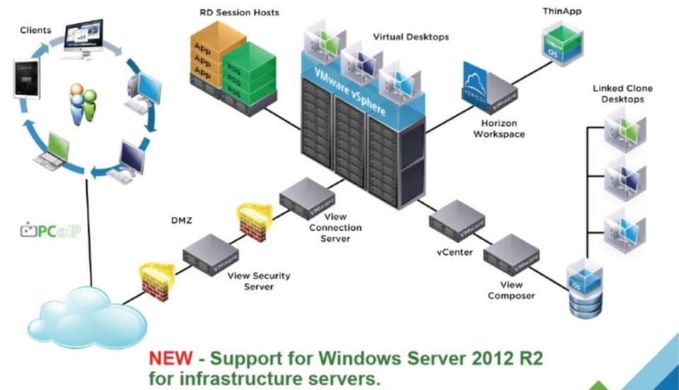 """Die Architektur der Produkt-Suite """"VMware Horizon 6""""."""