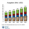 Investitionen in Packaged Software wachsen in den BRIC-Staaten