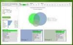 In QlikView.Next können Nutzer zwei oder mehr Datengruppierungen vergleichen und den Vergleich interaktiv ändern.