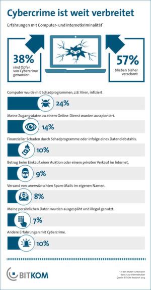 Umfrage unter 1021 Internetnutzern zu deren Erfahrungen mit Cybercrime in den letzten 12 Monaten.