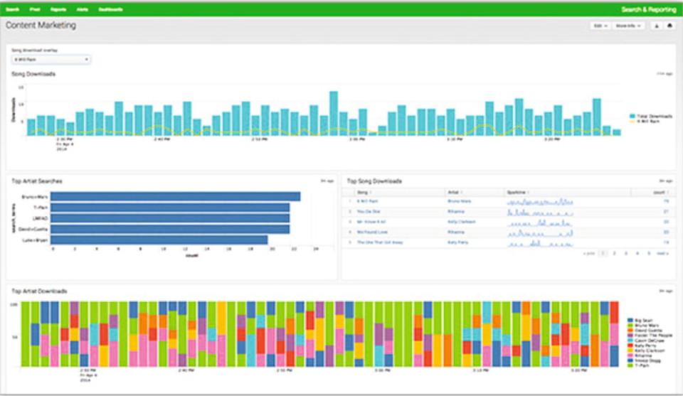 Operational Intellicence für jedermann: Splunk und Hunk in der Version 6.1 beziehen weitere Plattformen und Anwender in die Analyse ein.