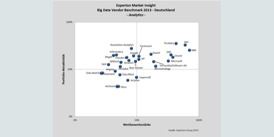 Die Anbieter von Big-Data-Analytics-Softwarelösungen