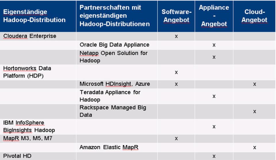 Barc bietet unter anderem eine Übersicht und Einordnung der Hadoop-Partnerschaften.
