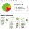 Solarwinds hat die Applikationsleistung und User-Erfahrung im Blick