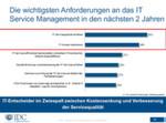 Als größte Anforderungen beim ITSM nennen IT-Entscheider die Erhöhung der Servicequalität und die Reduzierung der IT-Kosten.