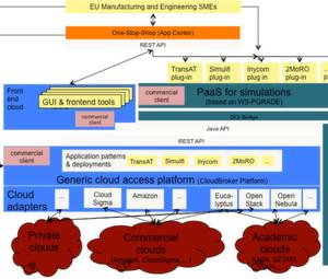 Der Open Call für das EU-Projekt Cloud-SME läuft noch bis zum 25. Juni 2014.