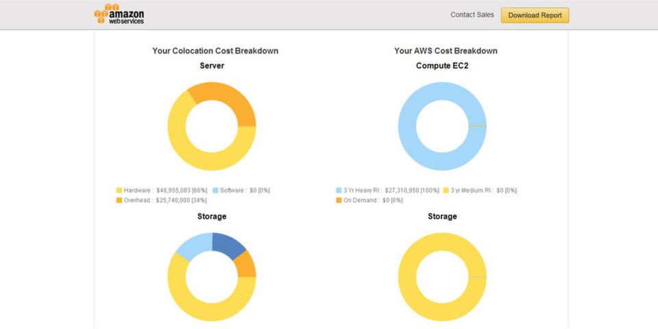 Kunden tragen die Eckdaten ihrer Infrastruktur in ein Webformular ein und erhalten umgehend eine Kostenanalyse.