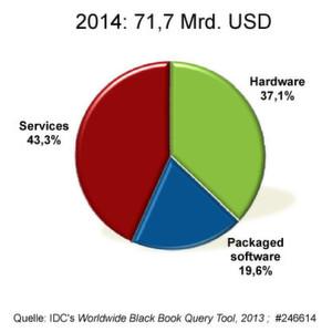 Der IT-Markt in Frankreich 2014