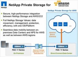 NetApp ermöglicht künftig die direkte Anbindung an die Amazon Web Services (AWS).