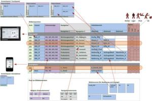 Zuordnung von Layouts zu Geräten und Oberflächenkomposition mit Bezug zu Benutzerrollen.