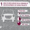 Agile Methoden gewinnen im Automobilbereich an Fahrt