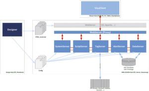 Systemaufbau von Procon-WEB: Systemübersicht einer webfähigen HMI