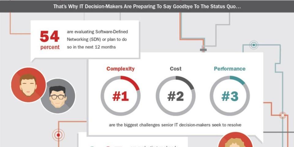 Laut Brocade-Studie sind Komplexität (20 Prozent), Kosten (19 Prozent) und Leistung (14 Prozent) die größten Herausforderungen für IT-Entscheider im Bereich Rechenzentrum.