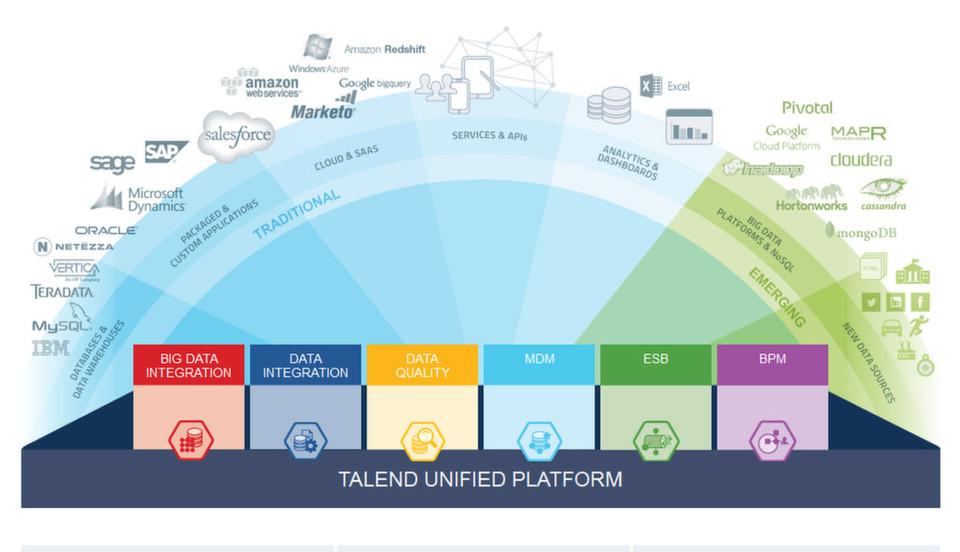 Talend bringt seine Produkt-Suite mit Version 5.5 auf den neuesten Stand.