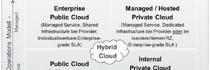 Unabhängige Bewertung der Cloud-Anbieter in Deutschland