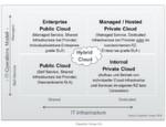 Die technischen Grenzen zwischen Public und Private Cloud verschwimmen – als Resultat folgt konsequenterweise die viel zitierte aber bislang nur selten vorhandene Hybrid Cloud.