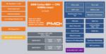 Bild 2: Blockdiagramm der FM0+ Mikrocontroller von Spansion