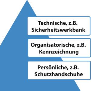 Abb. 1: Das TOP-Schutzmaßnahmen-Prinzip