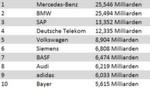 Die ersten zehn Plätze der deutschen Top-Marken. (Quelle: Interbrand)