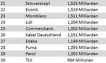 Die Plätze 21-30 der deutschen Top-Marken. (Quelle: Interbrand)