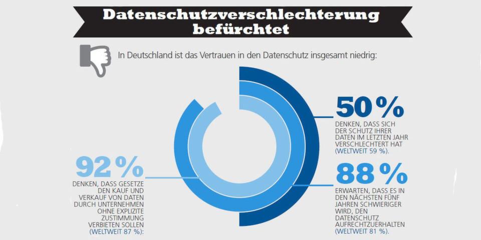 88 Prozent der in Deutschland Befragten gehen davon aus, dass sich der Datenschutz in den kommenden fünf Jharen verschlechtern wird.