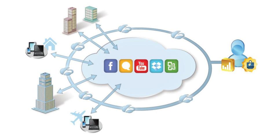 Das Everywhere Enterprise hat längst keine festen Grenzen mehr. Geschäftsprozesse werden praktisch überall abgewickelt, auf allen möglichen mobilen Endgeräten, über Social Networks und die Cloud.