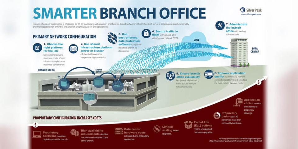 """Per Whitepaper und Infografik wirbt Silver Peak für eine """"Branch Office Architecture"""", die Kunden bis zu zwei Drittel weniger kostet."""