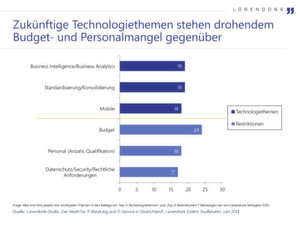 Lünendonk hat im Rahmen der Studie CIOs gefragt, was ihrer Meinung nach die jeweils drei wichtigsten Themen in den Kategorien Technologiethemen und Restriktionen sind.