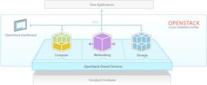Durch eine Übernahme von eNovance erhofft sich der Hersteller Red Hat eine Festigung seiner Rolle im Open-Stack-Bereich.