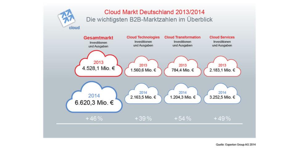 Der Cloud-Markt Deutschland im Jahresvergleich: Der Bereich Cloud Transformation wächst mit 54 Prozent überdurchschnittlich und erreicht 2014 voraussichtlich rund 1,2 Milliarden Euro.