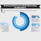 Beim Datenschutz macht den Deutschen keiner was vor