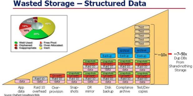 Experton Group analysiert Sparpotenziale bei Storage