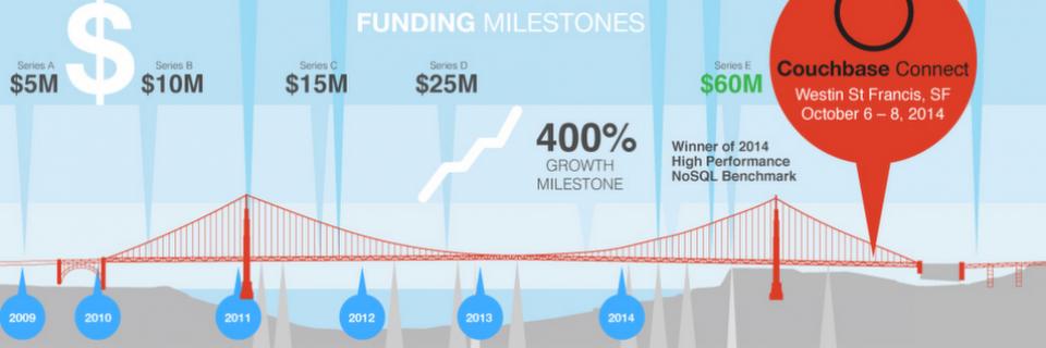 Product Milestones Couchbase-Server