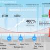 Gebloggt: Couchbase streicht weitere 60 Mio US-Dollar Risikokapital ein
