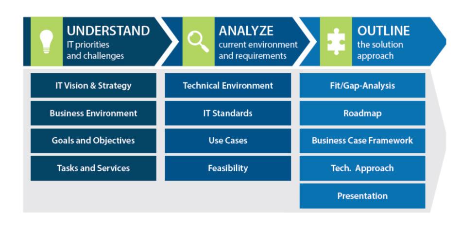 Die Anforderungen an eine moderne, anbieterunabhängige und zukunftssichere Cloud-Implementierung sind vielfältig. ASG Software Solutions unterstützt auf dem Weg zur individuellen Lösung mit einem Cloud Assessment.