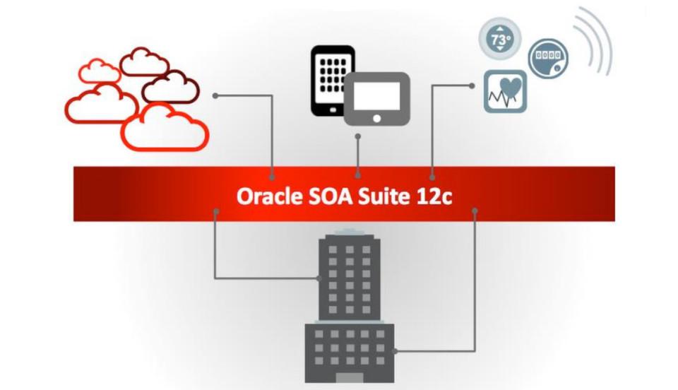 Oracles SOA Suite 12c ist ab sofort verfügbar.