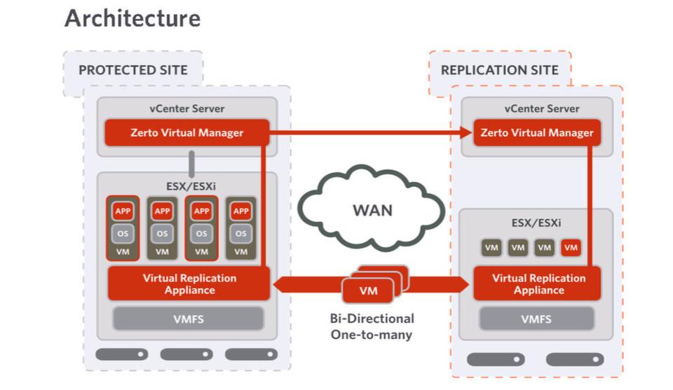 Zerto verschiebt das Disaster Recovery in die Hypervisor-Ebene. Das Erstellen von Snapshots wie bisher gehört damit der Vergangenheit an. Die Aufgabe ist nun vielmehr ein permaneter, automatisierter Prozess.