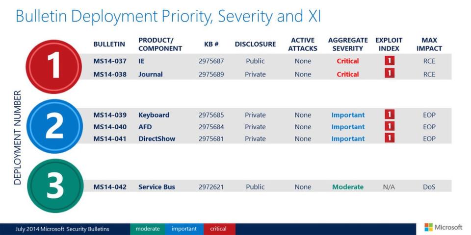 Besonderer Aufmerksamkeit bedürfen im Juli 2014 der Internet Explorer und das Windows Journal.