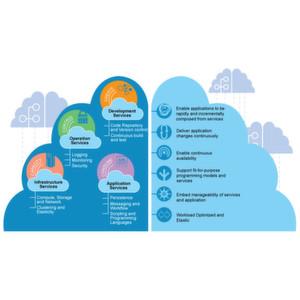 IBM bringt eigene Entwicklungsumgebung in die Cloud