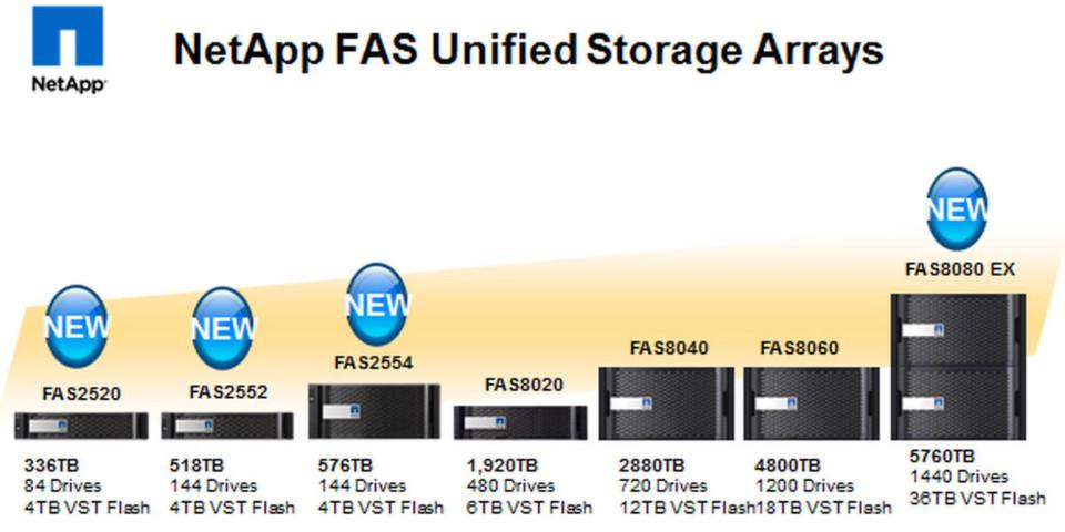 Netapp hat seine FAS Produktfamilie überarbeitet und ausgebaut.