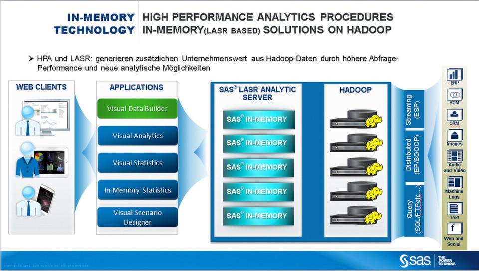 Für viele Unternehmen ein smarte Kombination: Hadoop und In-Memory-Verarbeitung