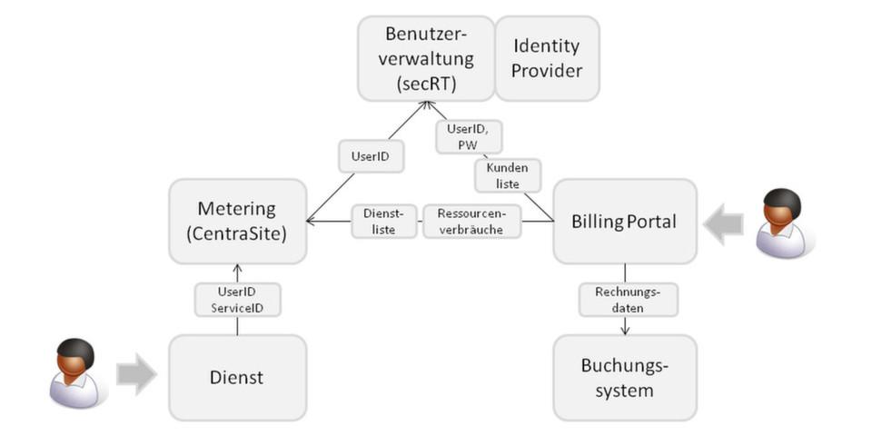 So funktioniert die Plattform: Serviceanbieter akkreditieren sich zunächst. Dienste werden per USDL-Import aufgenommen. Der Servicekonsum wird auf der Plattform überwacht und Nutzungsinformationen für die Abrechnung verwendet.