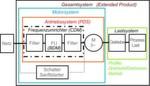Bild 1: Antriebssystem (PDS) für drehzahlvariablen Betrieb mit Frequenzumrichter (CDM).