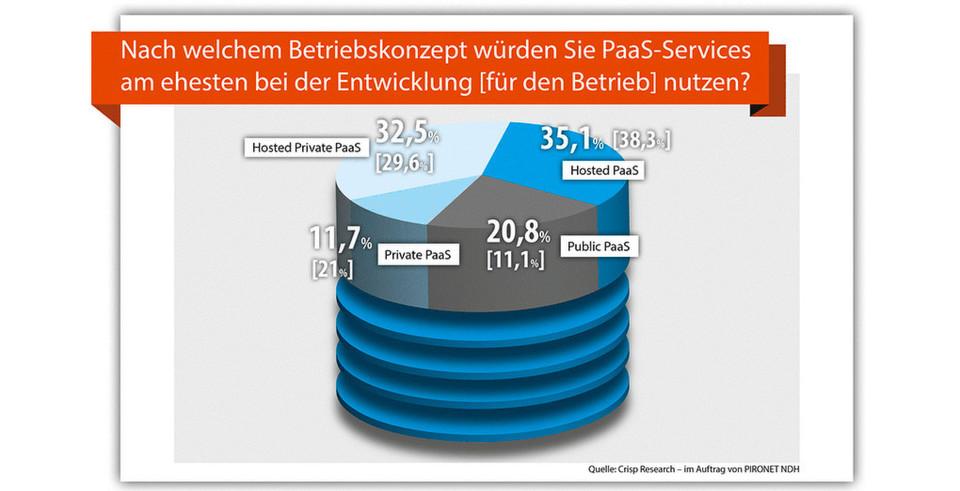 """Deutsche Softwarehersteller bevorzugen bei der Entwicklung cloud-basierter Anwendungen das Betriebsmodell """"Hosted Private PaaS"""" bzw. """"Hosted PaaS"""" aus deutschen Rechenzentren."""