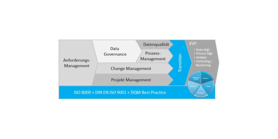 Framework zur Data-Quality-Monitoring-Implemetierung
