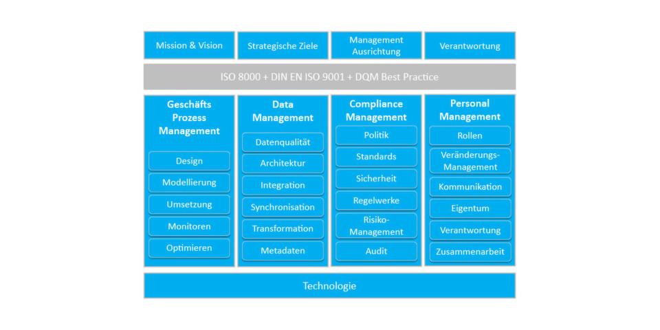 Aufbau und Inhalt einer Data Governance nach Dalton Cervo.