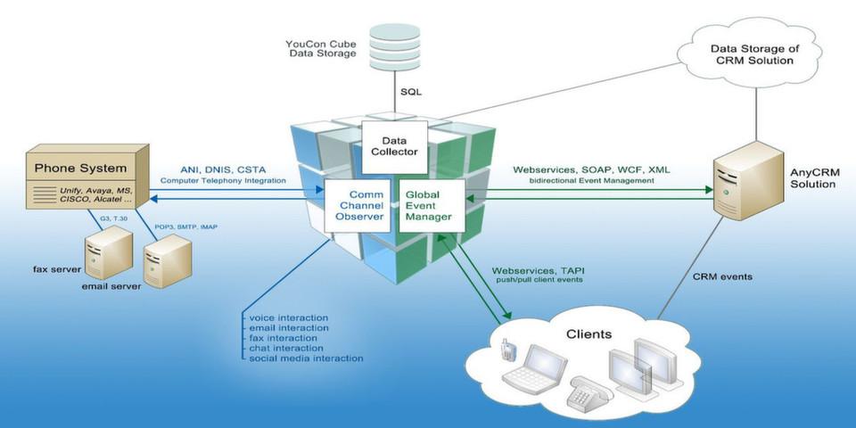 Die SAP-zertifizierte CTI-Middleware YouCon Cube verknüpft bestehende Telefonanlagen verschiedener Hersteller mit cloud-basierten oder lokalen CRM-Anwendungen.